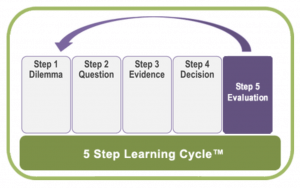 5-STEP LEARNING CYCLE™